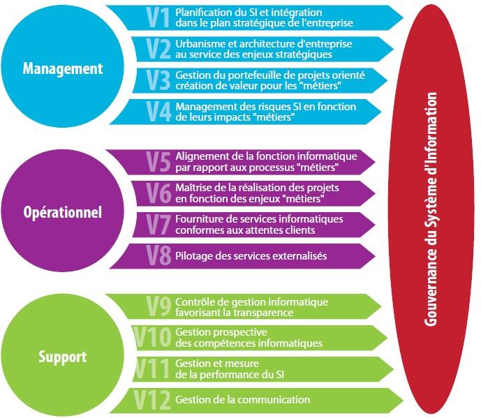 Audit Financier FUSAC schéma 2 Le challenge de la création de valeur informatique après une fusion acquisition cession