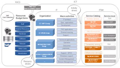 Pilotage stratégique cout schema 1 Les enjeux et les défis liés au pilotage stratégique des coûts informatiques