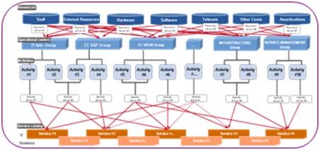 Pilotage stratégique cout schema 2 Les enjeux et les défis liés au pilotage stratégique des coûts informatiques