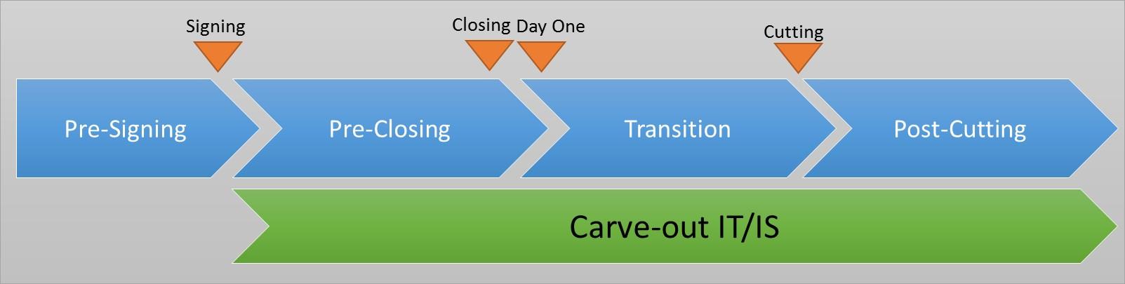 Carve out Les bonnes pratiques du Carve out IT/IS